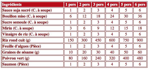 Cook and Go - Le saumon roulé et poivron vert - Mesures